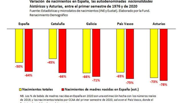 El desplome de la natalidad. Asturias. Alejandro Macarrón