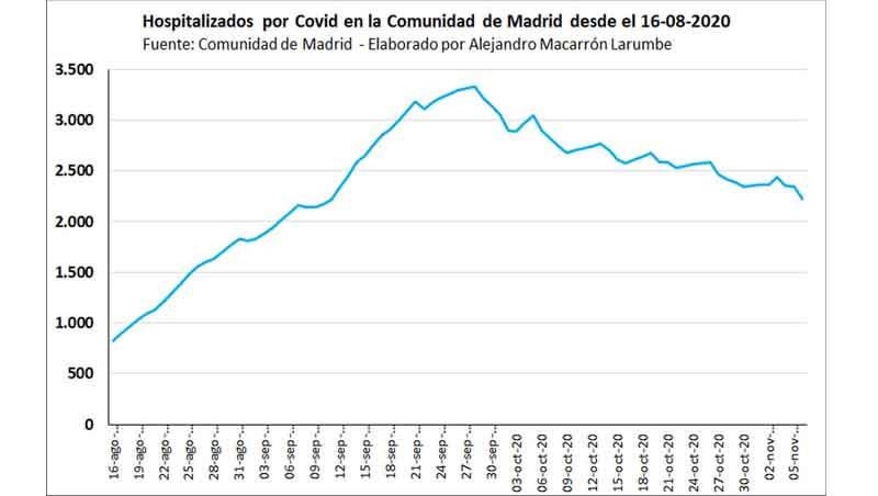 Datos de Covid de la Com. Madrid. 6 de noviembre. Alejandro Macarrón