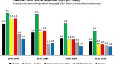 Comparativa de la tasa de fecundidad. Alejandro Macarrón
