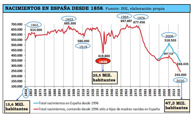 Análisis del estado de situación demográfica. Alejandro Macarrón